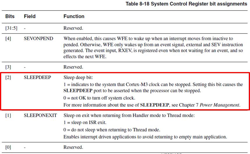 Cortex-M3 Application